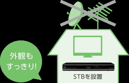 アンテナ不要で地デジ・BS・専門チャンネル・4Kが視聴できる!