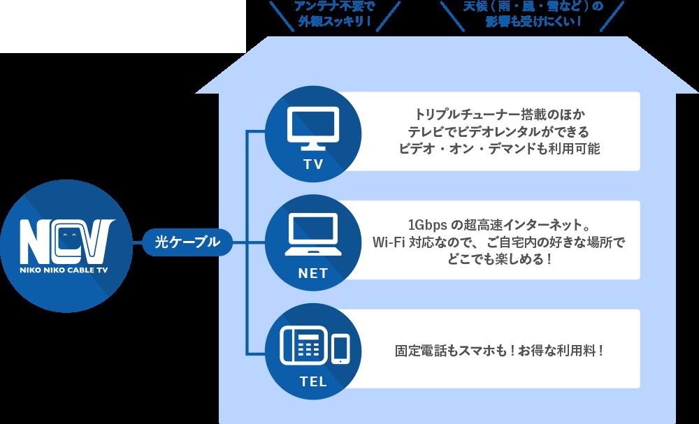 NCVサービスの特徴
