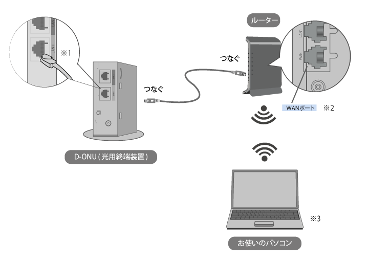 ルーター有線接続イメージ