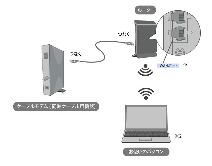 インターネット機器接続方法(同軸)