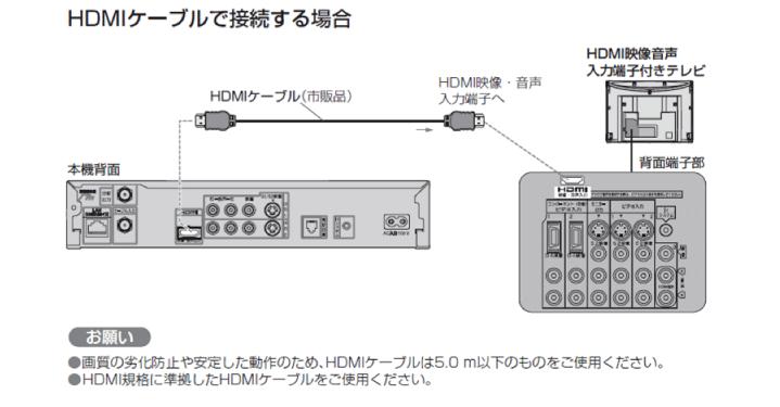 HDMIケーブルで接続