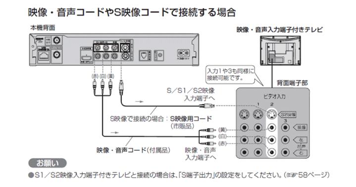 映像・音声(AV)コードで接続する場合