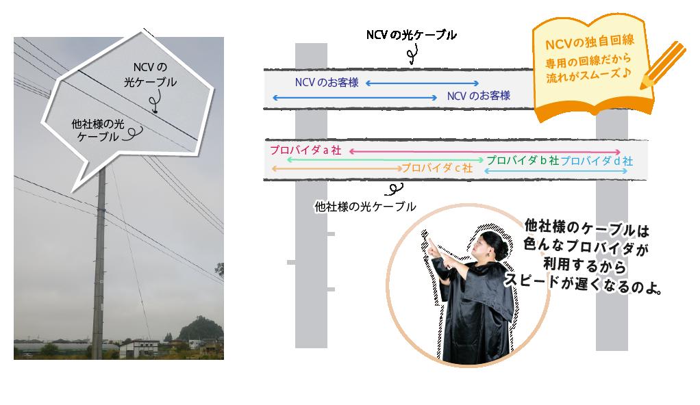 NCVは自社の光ファイバーケーブルを使用し、それを専用で使用しているから、他社様のネットに比べるとストレスフリー